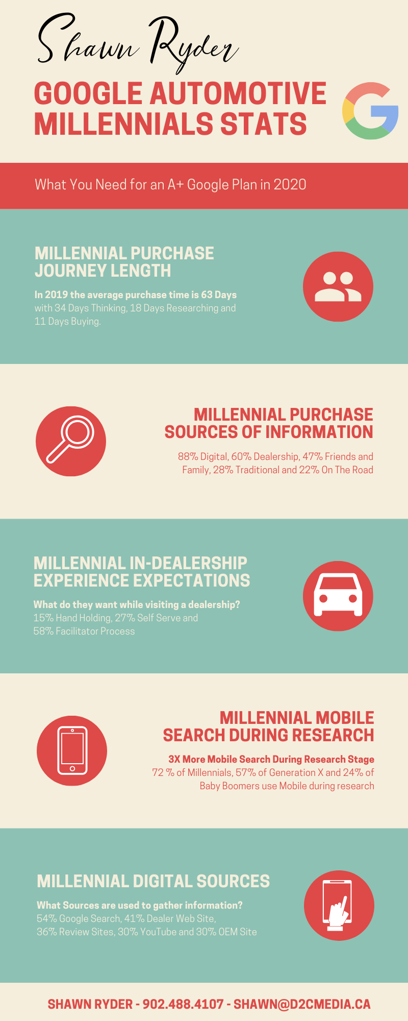 Google Millennial Automotive Stats Infographic Shawn Ryder